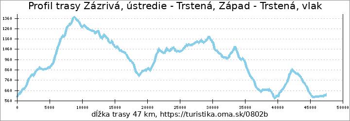 profil trasy Zázrivá, ústredie - Trstená, Západ