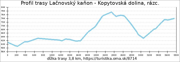 profil trasy Lačnovský kaňon - Kopytovská dolina, rázc.