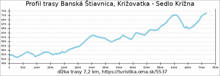 profil trasy Banská Štiavnica, Križovatka - Sedlo Krížna