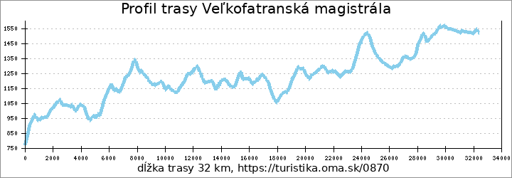 profil trasy Veľkofatranská magistrála