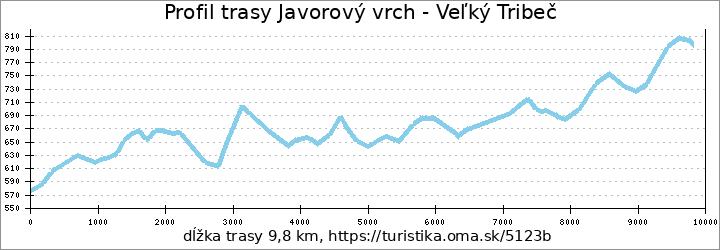 profil trasy Javorový vrch - Veľký Tribeč