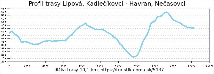 profil trasy Lipová, Kadlečíkovci - Havran, Nečasovci