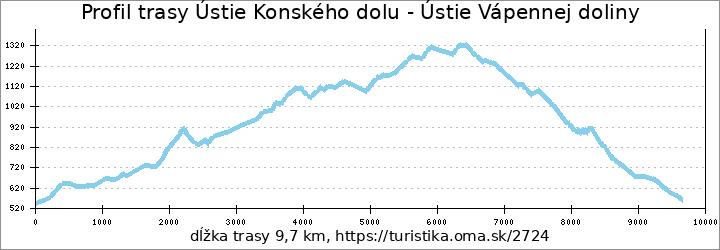 profil trasy Ústie Konského dolu - Ústie Vápennej doliny