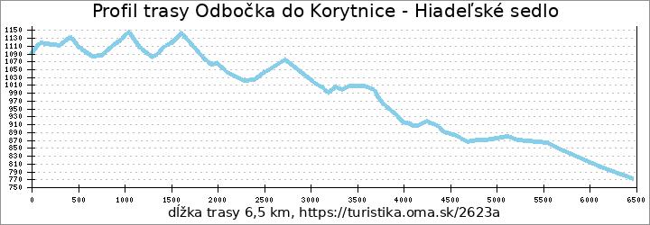 profil trasy Odbočka do Korytnice - Hiadeľské sedlo