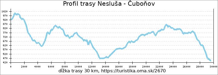 profil trasy Nesluša - Čuboňov