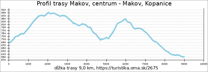 profil trasy Makov, centrum - Makov, Kopanice