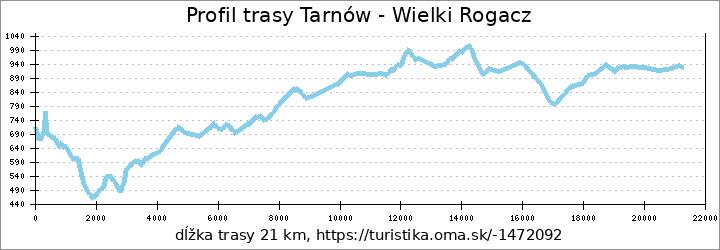 profil trasy Tarnów - Wielki Rogacz