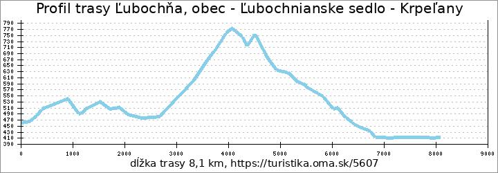 profil trasy Ľubochňa, obec - Ľubochnianske sedlo