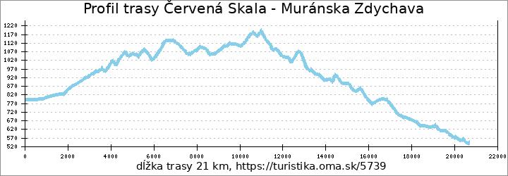 profil trasy Červená Skala - Muránska Zdychava