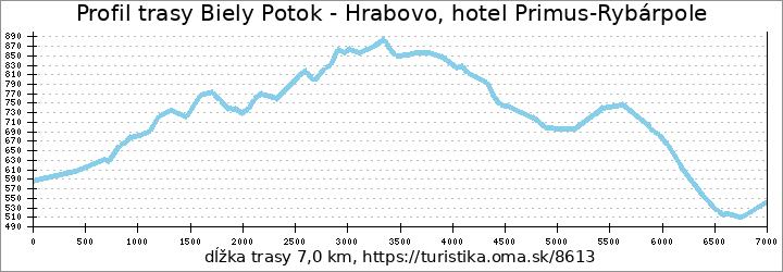 profil trasy Biely Potok - Hrabovo, hotel Primus-Rybárpole