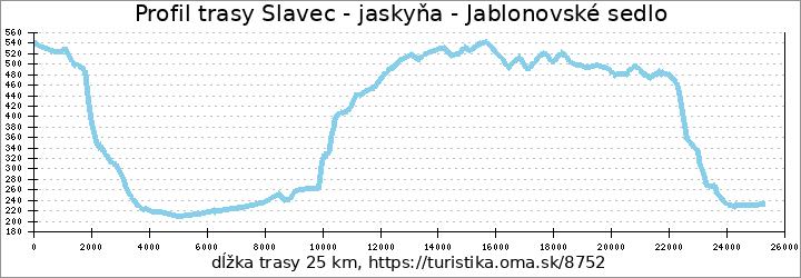 profil trasy Slavec - jaskyňa - Jablonovské sedlo