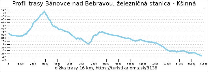 profil trasy Bánovce nad Bebravou, železničná stanica - Kšinná
