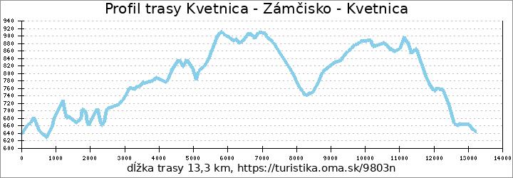 profil trasy Kvetnica - Zámčisko - Kvetnica
