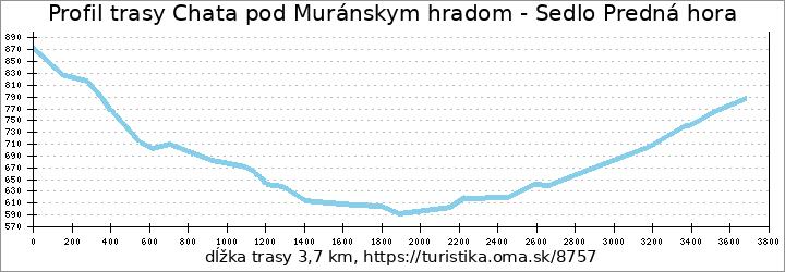 profil trasy Chata pod Muránskym hradom - Sedlo Predná hora