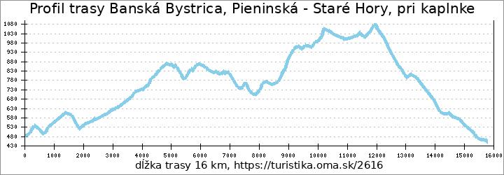 profil trasy Banská Bystrica, Pieninská - Staré Hory, pri kaplnke