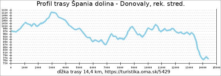 profil trasy Špania dolina - Donovaly, rek. stred.