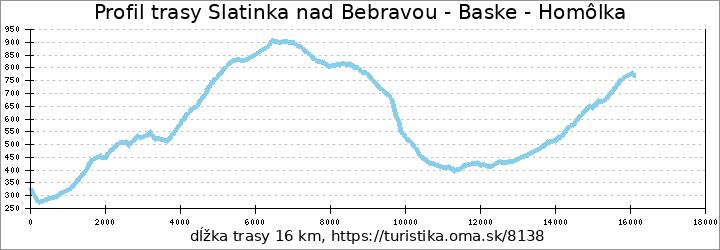 profil trasy Slatinka nad Bebravou - Baske - Homôlka