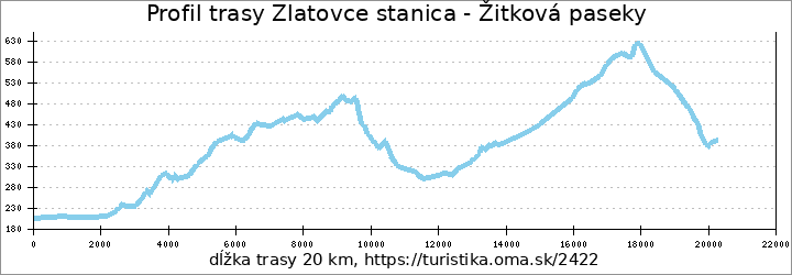 profil trasy Zlatovce stanica - Žitková paseky