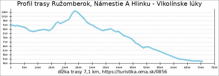 profil trasy Ružomberok, Námestie A Hlinku - Vlkolínske lúky