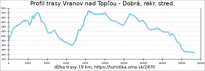 profil trasy Vranov nad Topľou - Dobrá, rekr. stred.