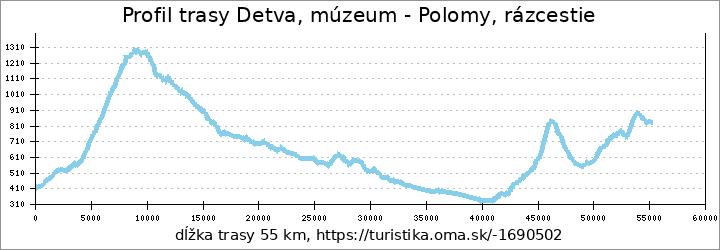 profil trasy Detva, múzeum - Polomy, rázcestie