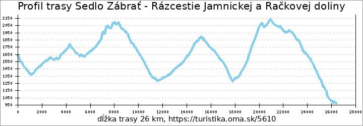 profil trasy Sedlo Zábrať - Rázcestie Jamnickej a Račkovej doliny