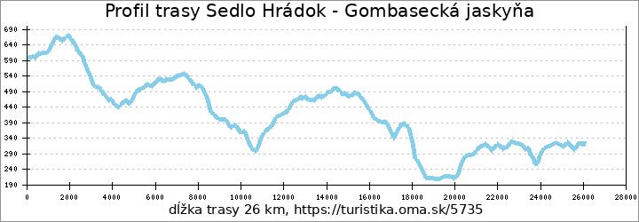 profil trasy Sedlo Hrádok - Gombasecká jaskyňa