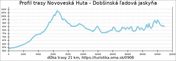 profil trasy Novoveská Huta - Dobšinská ľadová jaskyňa