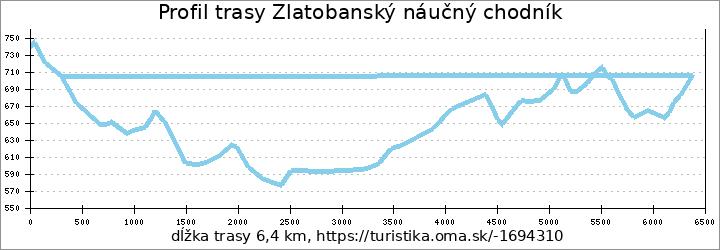 profil trasy Zlatobanský náučný chodník