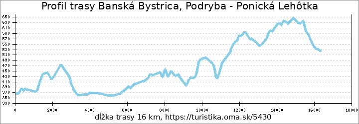 profil trasy Banská Bystrica, Podryba - Ponická Lehôtka
