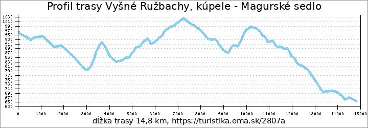 profil trasy Vyšné Ružbachy, kúpele - Magurské sedlo