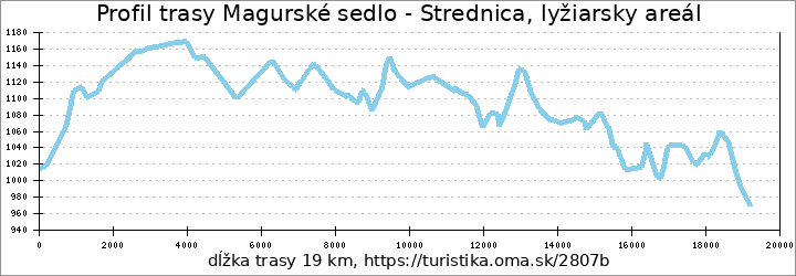 profil trasy Magurské sedlo - Strednica, lyžiarsky areál