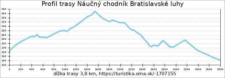 profil trasy Náučný chodník Bratislavské luhy