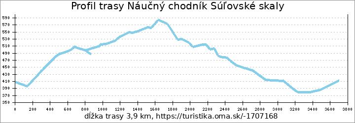 profil trasy Náučný chodník Súľovské skaly