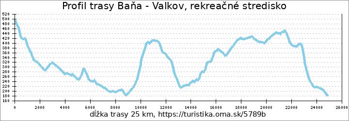 profil trasy Baňa - Valkov, rekreačné stredisko