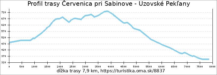 profil trasy Červenica pri Sabinove - Uzovské Pekľany