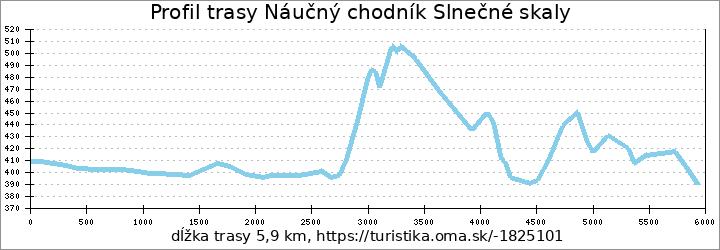 profil trasy Náučný chodník Slnečné skaly