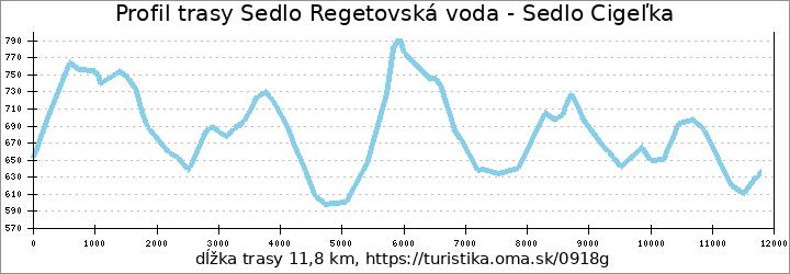 profil trasy Sedlo Regetovská voda - Sedlo Cigeľka