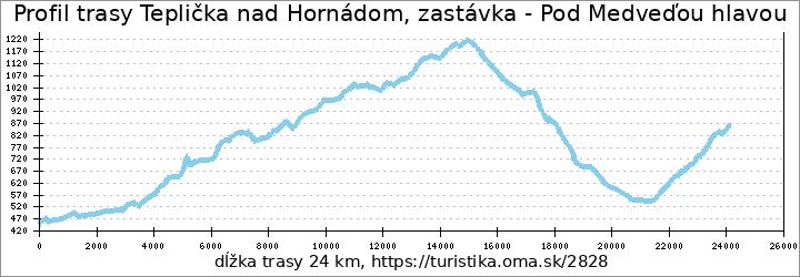 profil trasy Teplička nad Hornádom, zastávka - Pod Medveďou hlavou