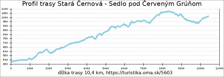profil trasy Stará Černová - Sedlo pod Červeným Grúňom