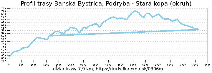profil trasy Banská Bystrica, Podryba - Stará kopa (okruh)