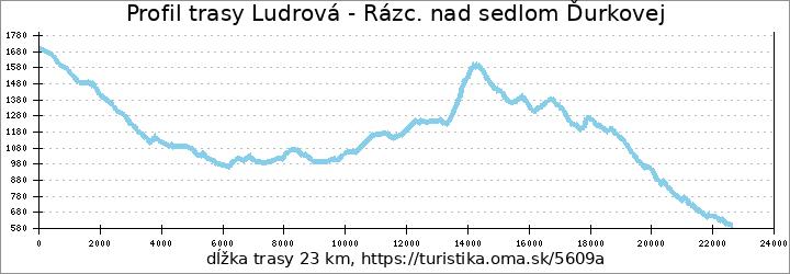 profil trasy Ludrová - Rázc. nad sedlom Ďurkovej