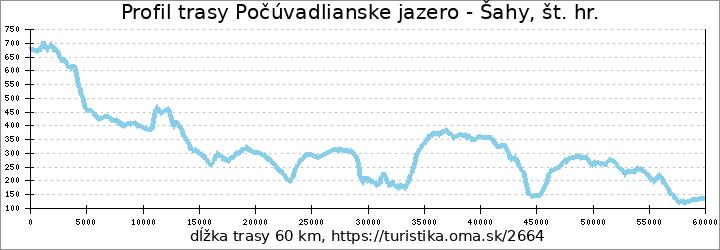 profil trasy Počúvadlianske jazero - Šahy, št. hr.