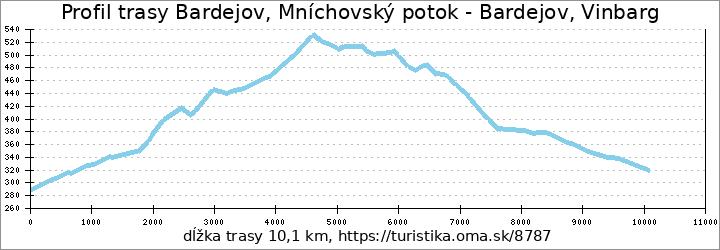 profil trasy Bardejov, Mníchovský potok - Bardejov, Vinbarg