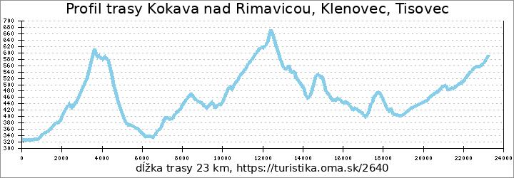profil trasy Kokava nad Rimavicou, Klenovec, Tisovec