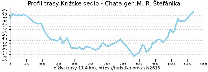 profil trasy Krížske sedlo - Chata gen.M. R. Štefánika