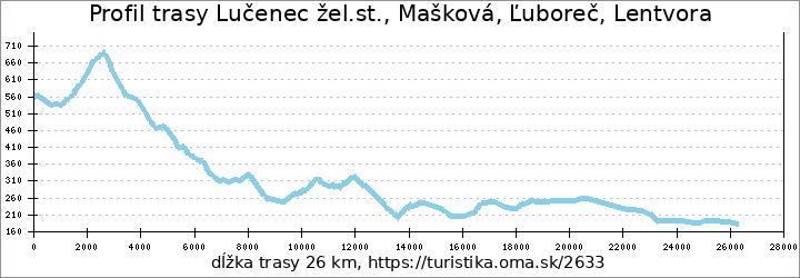 profil trasy Lučenec žel.st., Mašková, Ľuboreč, Lentvora