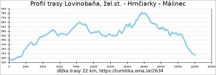 profil trasy Lovinobaňa, žel.st. - Hrnčiarky - Málinec