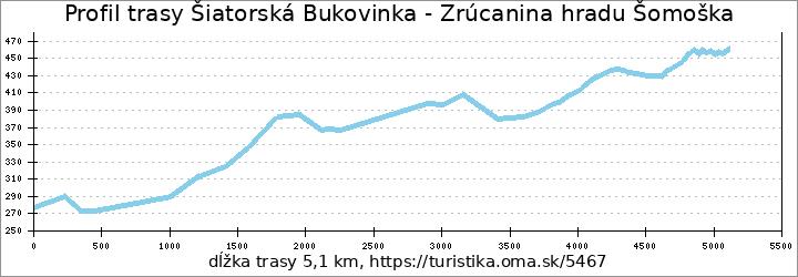 profil trasy Šiatorská Bukovinka - Zrúcanina hradu Šomoška