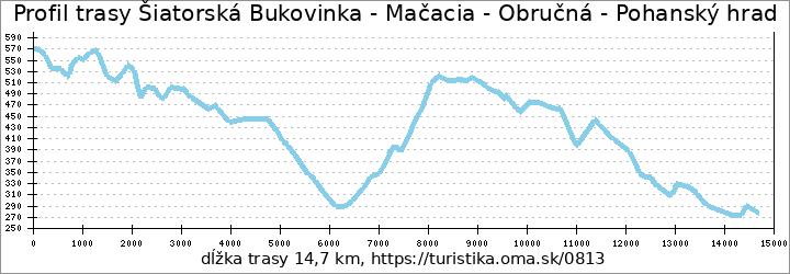 profil trasy Šiatorská Bukovinka - Mačacia - Obručná - Pohanský hrad